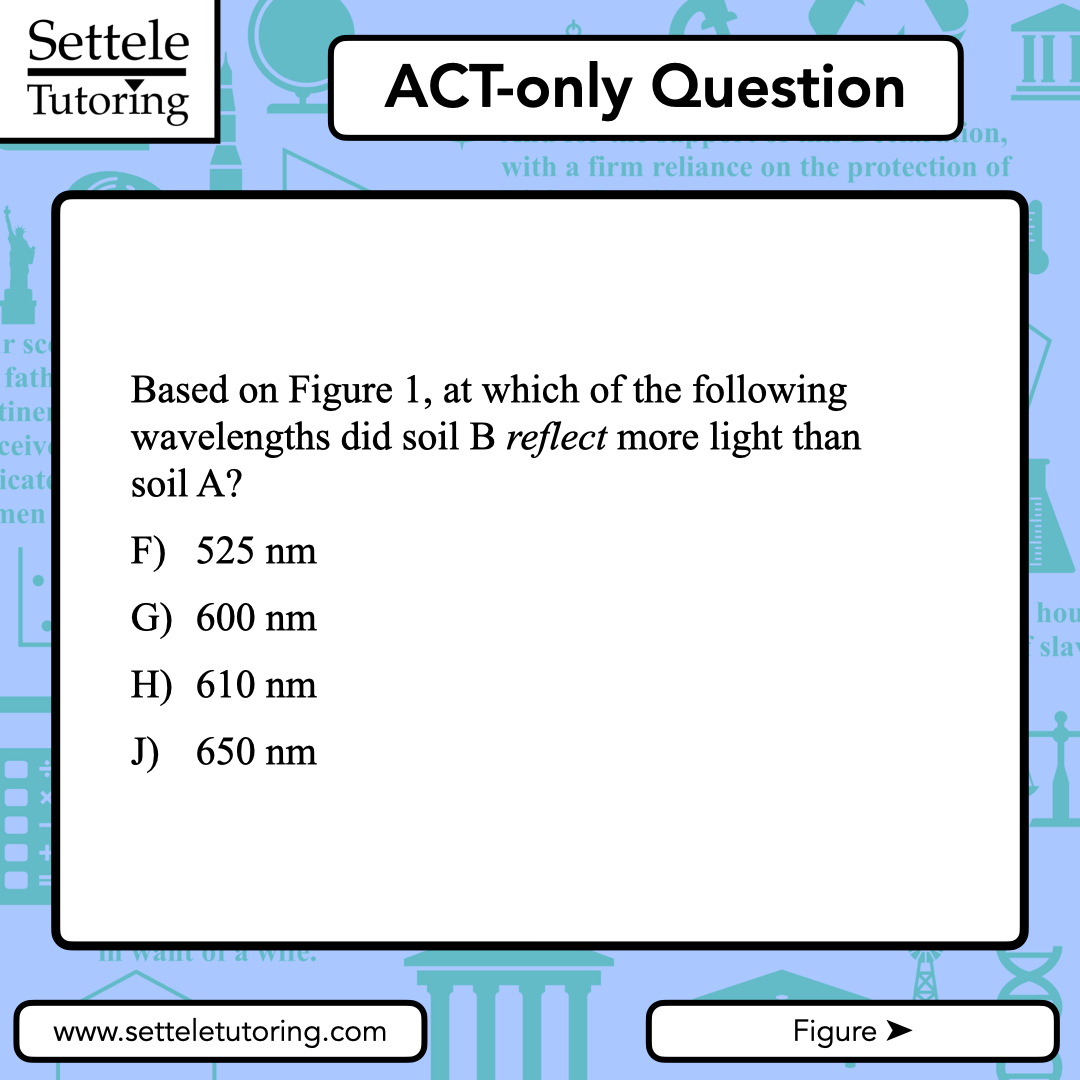 When they twist the question, there's usually a simple way to untwist it and make sense of it.  #SAT #ACT #SATprep #ACTprep #testprep #tutoring #questionoftheday #highschool #collegeadmissions #collegeprep #collegeapplications #setteletutoring https://t.co/lsgMuMZDGJ