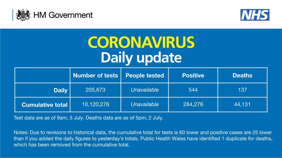As of 9am 3 July, there have been 10,120,276 tests, with 205,673 tests on 2 July.   284,276 people have tested positive.   As of 5pm on 2 July, of those tested positive for coronavirus, across all settings, 44,131 have sadly died.  More info: ➡️ https://t.co/r2YbE2e3O8 https://t.co/qMl4xi4k4m