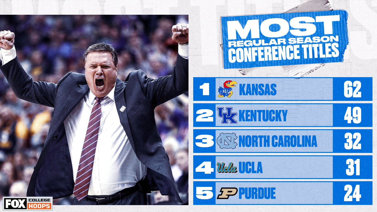 No team has won more conference titles than @KUHoops 🙌👑 https://t.co/bsFEx4FIim