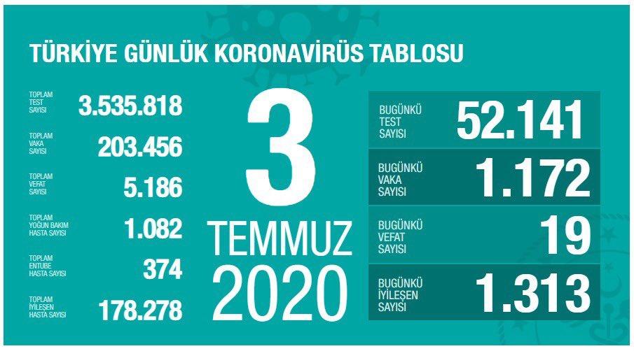 Türkiye'de son durum https://t.co/rLMbnoORBI