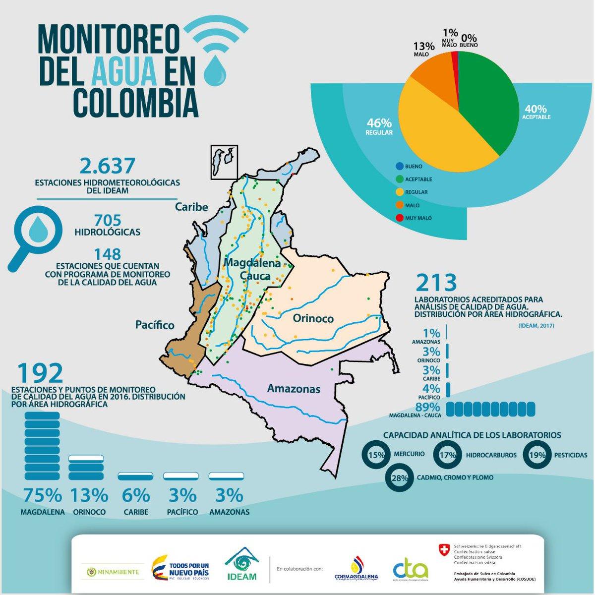 ¿Ya conoces el Plan Nacional de Monitorización del Agua de @MinAmbienteCo? Este proyecto, presentado en 2017,  orienta e integra estrategias y acciones en el ámbito nacional y regional en el marco de la Política Nacional para la Gestión Integral de Recurso Hídrico. https://t.co/KQu82jWdcg