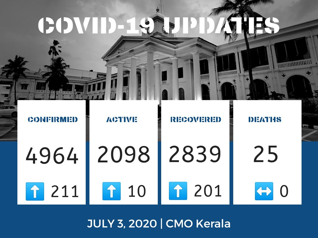 July 3   #COVID19 Update 211 new cases confirmed. 201 recoveries. 👥 1,77,011 under observation Testing: 🧪 A total of 2,53,011 samples collected across all categories; results awaiting for 4834.