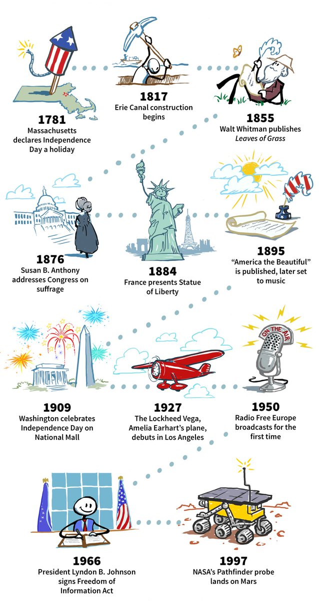 Americans celebrate #IndependenceDay on July 4 because that's when, in 1776, the Second Continental Congress adopted the Declaration of Independence, eventually transforming 13 English colonies into the United States of America. https://t.co/k1IPTPP5co
