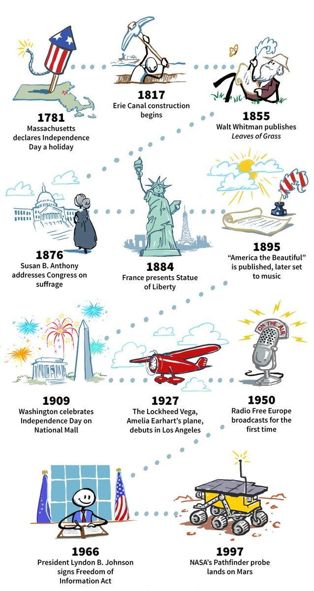 يحتفل الأميركيون بعيد الاستقلال في 4 يوليو لأن الكونغرس القاري الثاني اعتمد في عام 1776 إعلان الاستقلال، مما حوّل في نهاية المطاف 13 مستعمرة إنجليزية إلى الولايات المتحدة الأميركية. https://t.co/iAbkdkV9lE