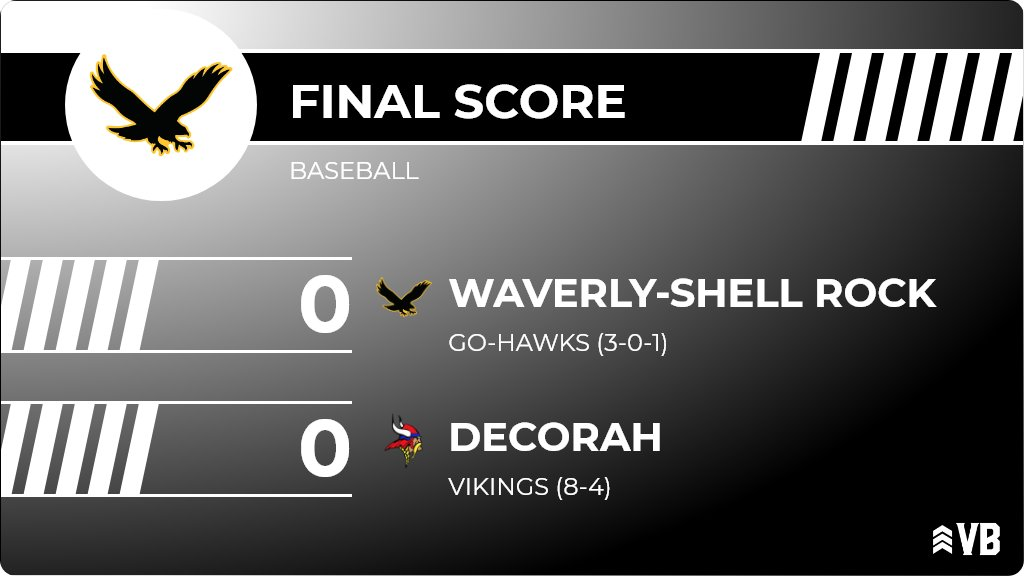 Baseball (Freshman) Score Posted - Waverly-Shell Rock Go-Hawks lose to Decorah Vikings 7-1. https://t.co/Tt2AfoO5Iq https://t.co/FVJQtnSrvc