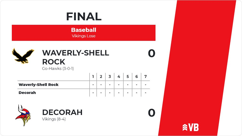 Baseball (Freshman) Score Posted - Decorah Vikings defeat Waverly-Shell Rock Go-Hawks 7-1. https://t.co/APf8I2v1a4 https://t.co/cyfoF7Elmp