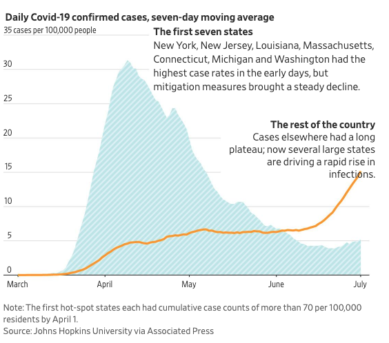 A visual look at how America's coronavirus outbreak is playing out in two parts: containment in most of the earliest-hit states and surging infections elsewhere on.wsj.com/2VJnYTO via @randyyeip