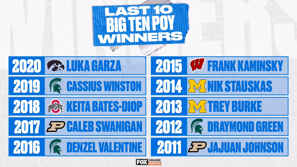 👀👏 @MSU_Basketball, @umichbball and @BoilerBall all had multiple @bigten POYs in the last 10 years https://t.co/D8iuR06ZDE