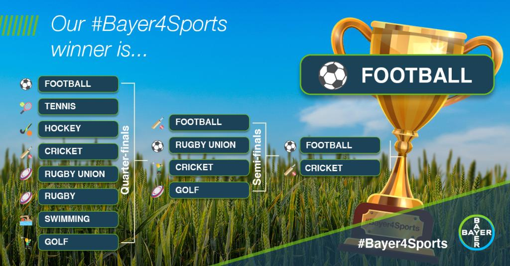 "After a few weeks of heated debate and some colossal clashes (Rugby League vs. Union in the QF? Phew!), the #Bayer4Sports champion has been decided.  A big ""congrats"" to Football 👏⚽   As if you weren't already popular enough... 😜 https://t.co/hxfgzj3P7n"