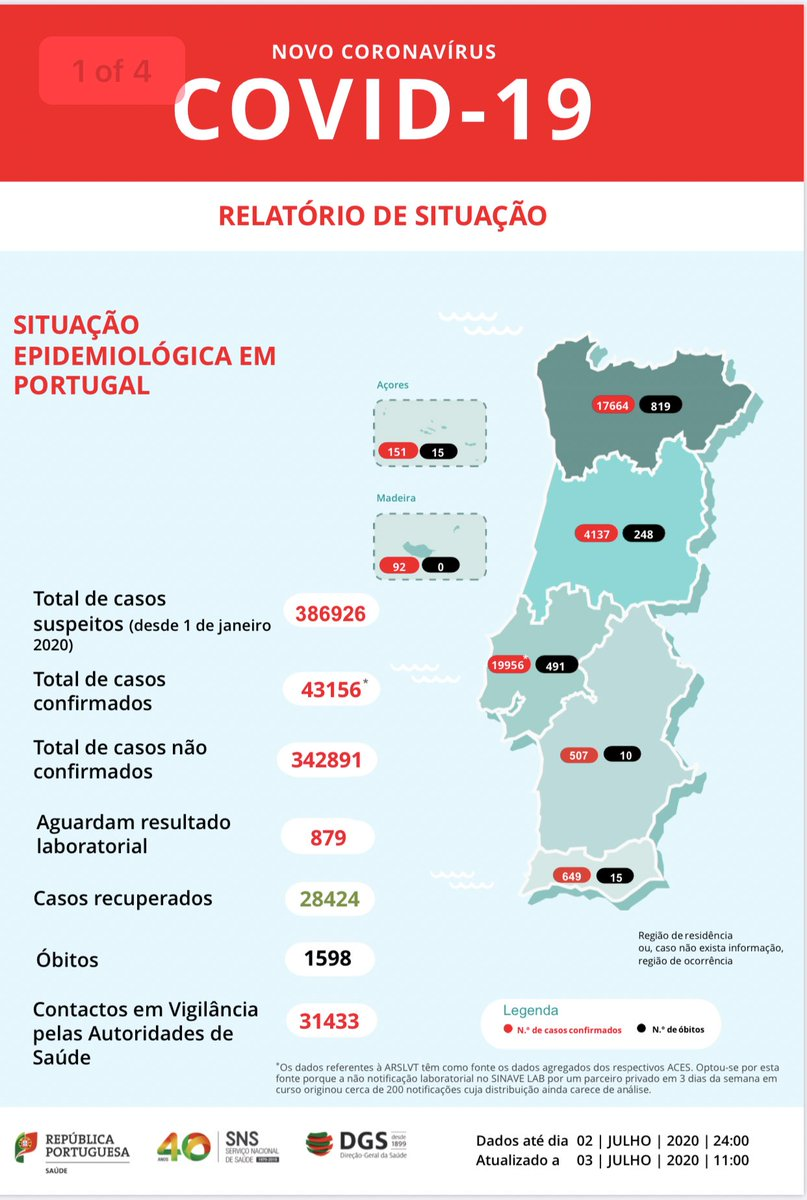 Here are Portugal's official stats: 1598 deaths in total during pandemic only 25 in the southern two regions Alentejo and the Algarve (15) covering the main tourist area