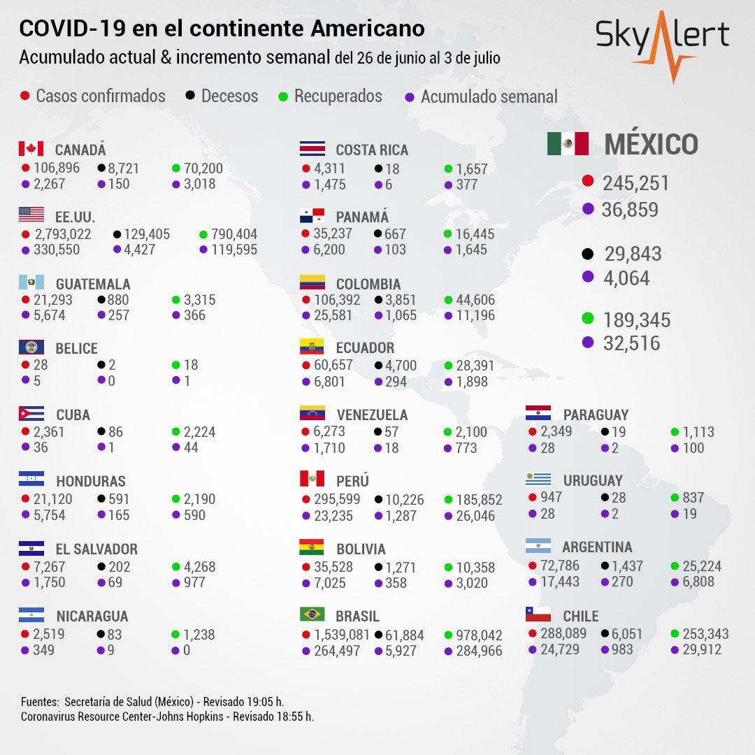 #COVID19 SEMANAL en el continente.  🇺🇸EE.UU. rebrote con más de 53,000 casos por día  Tasas de letalidad de países con más casos: 🇺🇸EE.UU. 4.6% 🇧🇷Bra 4% 🇵🇪Per 3.4% 🇨🇱Chi 2.1% 🇲🇽Mex 12.3%  🇲🇽Record de contagios ayer 6,741 nuevos casos; hoy 1 menos que cifra de ayer  #QuédateEnCasa https://t.co/acRrzCoG7r