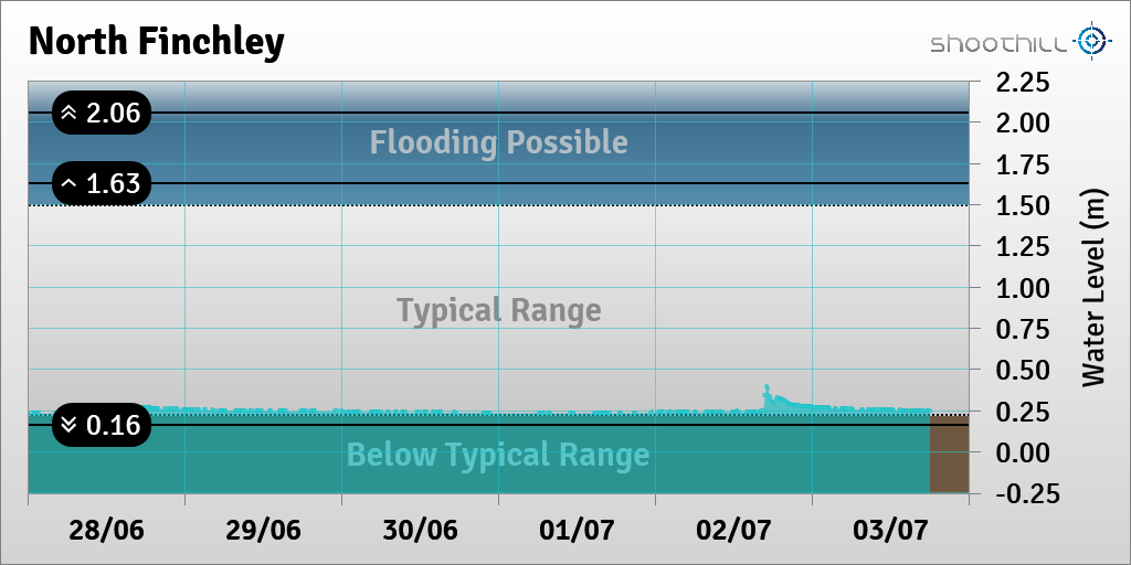 On 03/07/20 at 18:00 the river level was 0.25m.<br>http://pic.twitter.com/PK1dGNMfje