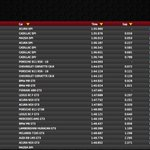 Image for the Tweet beginning: Fastest from practice 1 at
