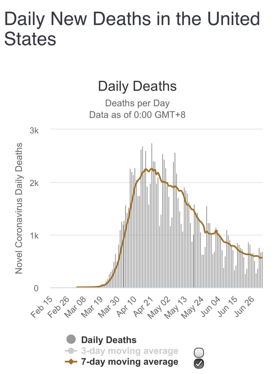@teslaownersSV @kimbal Deaths continue to trend down
