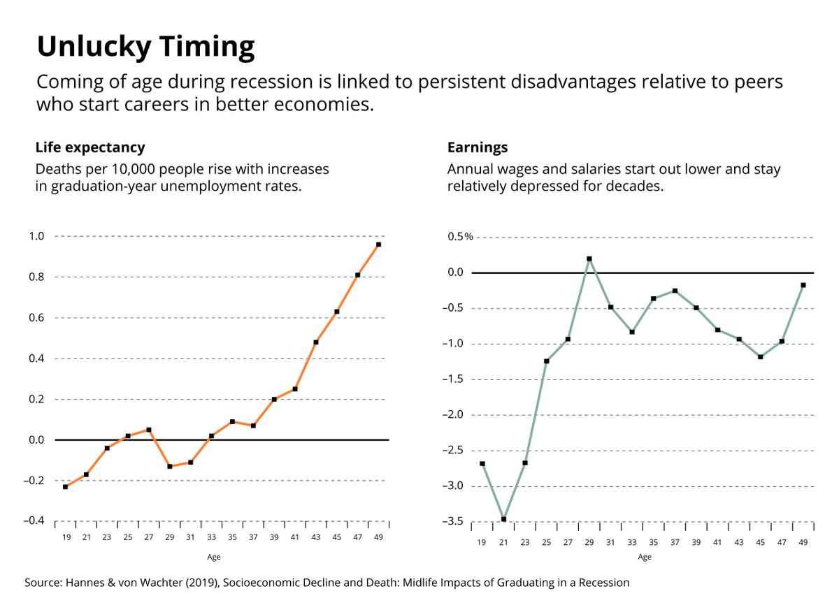 Beginning a career during a recession drags down life time income and reduces life expectancy. The four million people beginning their career in 2020 are facing an especially grim future, there's no sugarcoating that reality. https://t.co/xnSPQ8sjrT