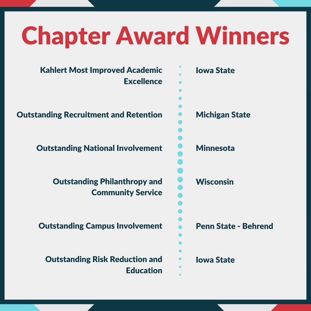 Last, but not least, we would like to highlight our Chapter Award Winners! Congratulations on your accomplishments! Please visit https://t.co/uToCzPK5Zo to see all honorable mentions and the complete list of the 2020 National Award Winners. https://t.co/LJEj6JELne