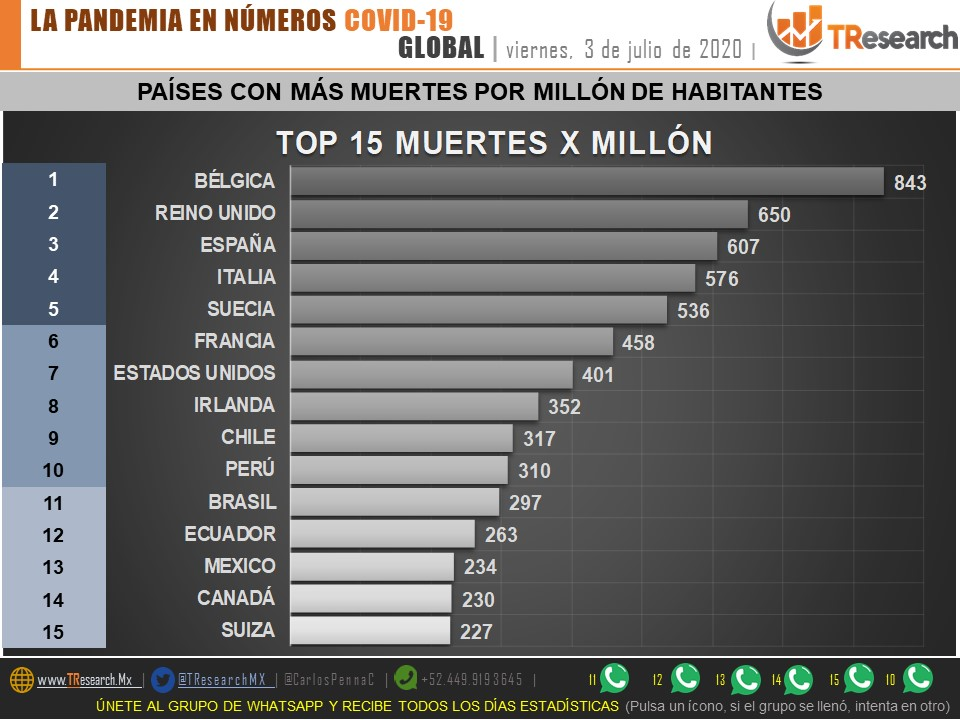 #COVID19  03-jul #Mexico CASOS 245,251   HOY 6,740 MUERTES29,843   HOY 654  #MÉXICO entra al TOP MUNDIAL DE MUERTES X MILLÓN ubicándose en el #13  TOP MUERTES HOY 1 BRASIL 1184 2 MÉXICO 654 3 EUA 492  @CarlosPennaC PDF https://t.co/lFs8Vvkrcj https://t.co/YMPx1dTCf3