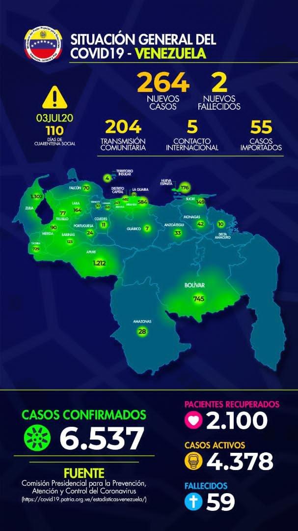 Casos + #COVID19 en la Republica Bolivariana de Venezuela: Viernes 03 de Julio de 2020: 264 casos Fuente: MPPRIJP. #QuedateEnCasa #VenezuelaQuedateEnCasa #CoronavirusEnVenezuela #CuarentenaRadical #DisfruteResponsable #LavateLasManos #UsaElTapaBoca #Covid_19 #Covid_19 https://t.co/Xs8zgGhj9X