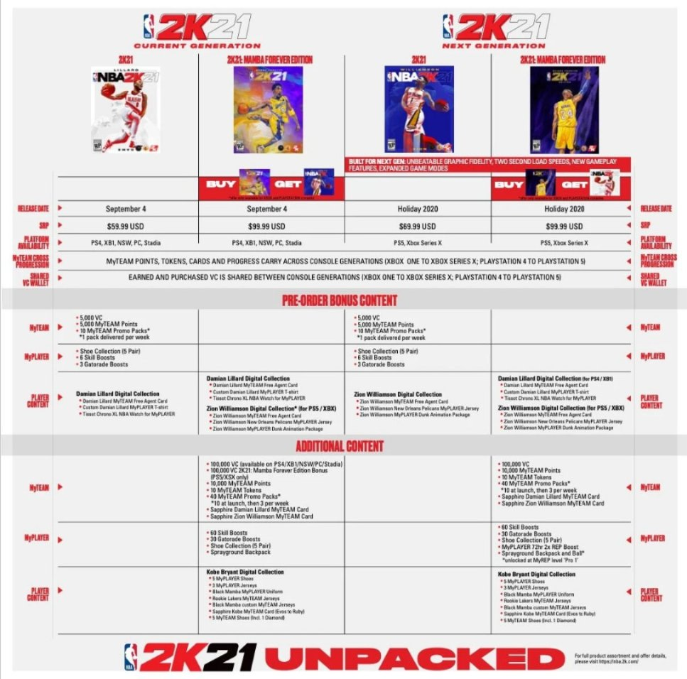 #NBA2K21 Release Date, Cast, Features, Everything you need to know #NBA2K21MT  Damian Lillard, Portland Trail Blazers and New Orleans Pelicans Zion Williamson on the Standard Edition and Digital Deluxe Edition, Kobe Bryanton the MAMBA FOREVER Edition.  https://nba2k21mt.blogspot.com/2020/07/nba-2k21-release-date-cast-features.html…pic.twitter.com/dNyJYVN29l