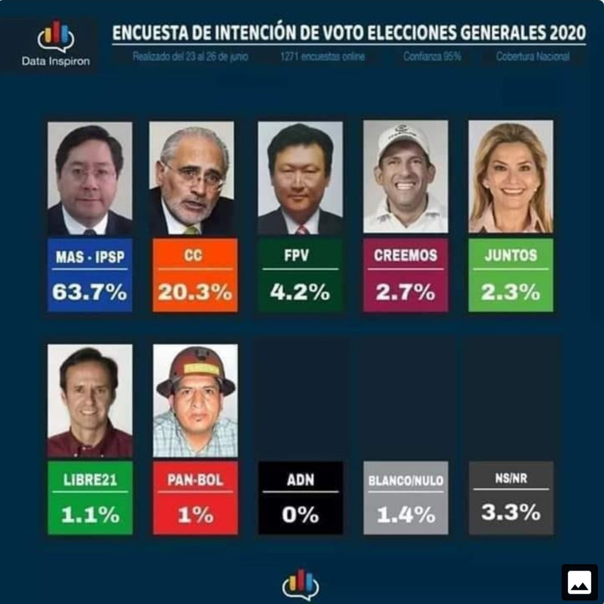 Anez, Camacho,& Mesa are desperate to stop the elections because the people heavily support the MAS & their policies. This also shows the peoples discontent with the Anez regime #ElAlto #LaPaz #Cochabamba #Chuquisaca #Bolivia #Chapare #Yapacani #Tarija #Sucre #Oruro #EleccionesYa<br>http://pic.twitter.com/56lEZdgEwr