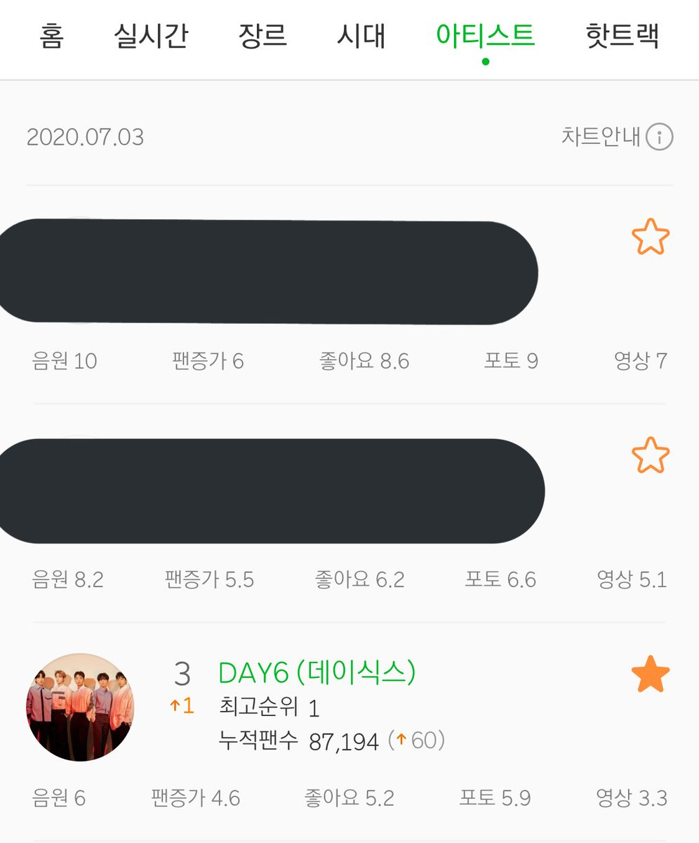 #DAY6 has returned to the #3 spot on the MelOn Artist Chart for boy groups [200703]. pic.twitter.com/YfNzFvo4fx  by jæ ᗧ pacman。