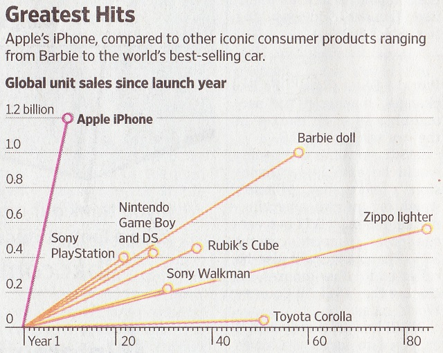 PRODUCT DEVELOPMENT AT ITS BEST: https://amzn.to/34fcomG | Separate your product from the rest | photo courtesy of WSJ | #productdevelopment #business #mba #consumerindustry #beauty #design #industrialdesign #business #iphone #barbie #barbiedoll #walkman #sonywalkmanpic.twitter.com/oRl84CD0b0