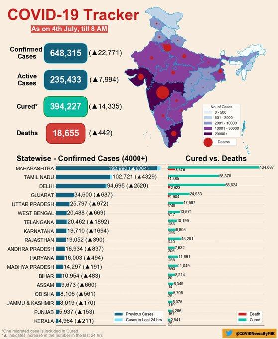 الهند: تسجيل 22 ألف إصابة جديدة في أعلى زيادة يومية