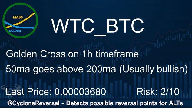 $WTC Trend reversal on 1h timeframe Last Price: 0.00003680 (Binance) 24h Volume: 19.59 BTC #BTC #Binance #WTC pic.twitter.com/Rk9FKRTbHv