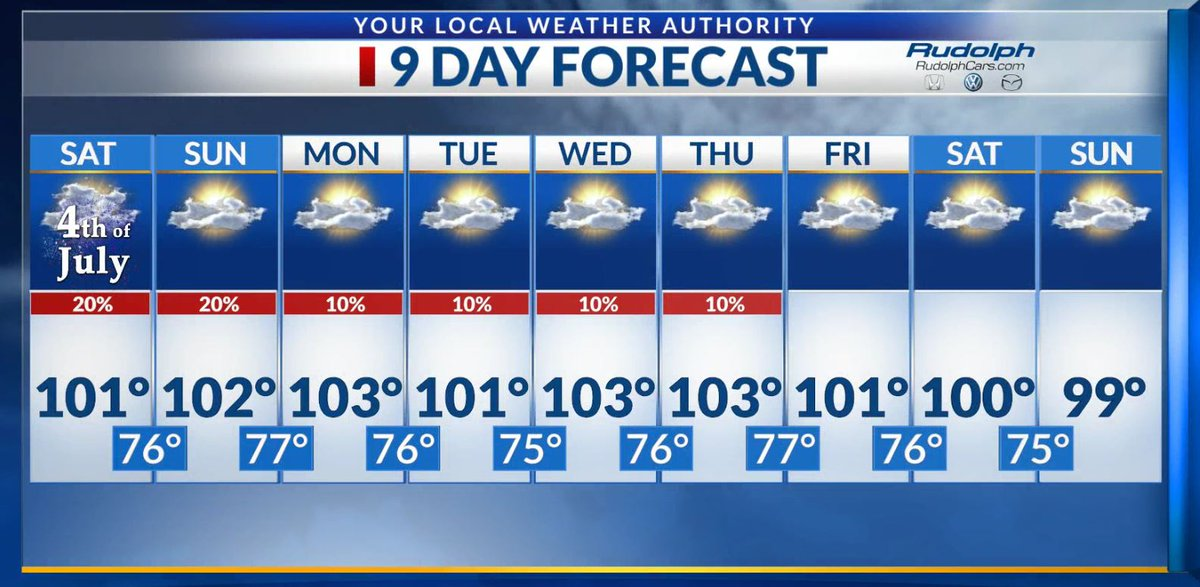 Triple digits are in our forecast for the following 8 days! Have a great and safe holiday weekend!pic.twitter.com/c0lSFZD9n6