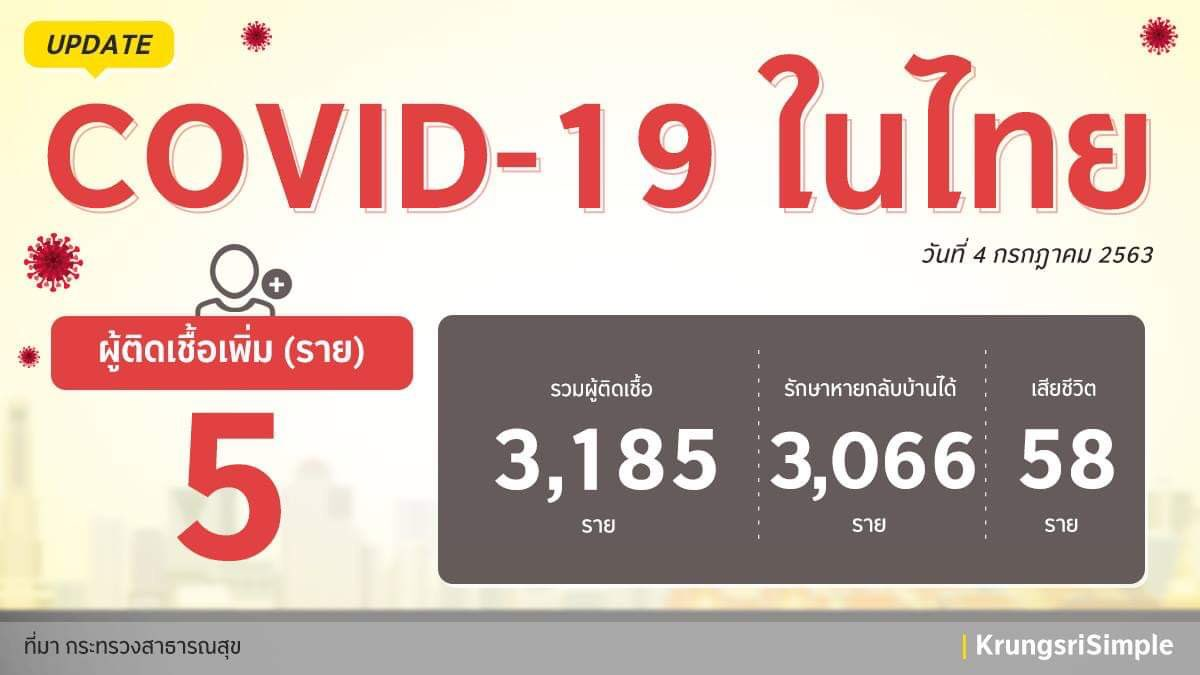 อัพเดทสถานการณ์ COVID-19 ในประเทศไทย ประจำวันที่ 4 กรกฎาคม 2563 พบผู้ติดเชื้อ 5 ราย โดยเป็นผู้ที่มาจากประเทศคูเวต 1 ราย สหราชอาณาจักร 1 ราย ซูดาน 3 ราย และอยู่ใน State Quarantine ค่ะ ขอให้ทุกคนดูแลสุขภาพกันด้วยนะคะ  #กรุงศรีอยู่นี่นะ #ความห่วงไม่เคยห่าง #KrungsriSimple https://t.co/jBWHSA3zDJ