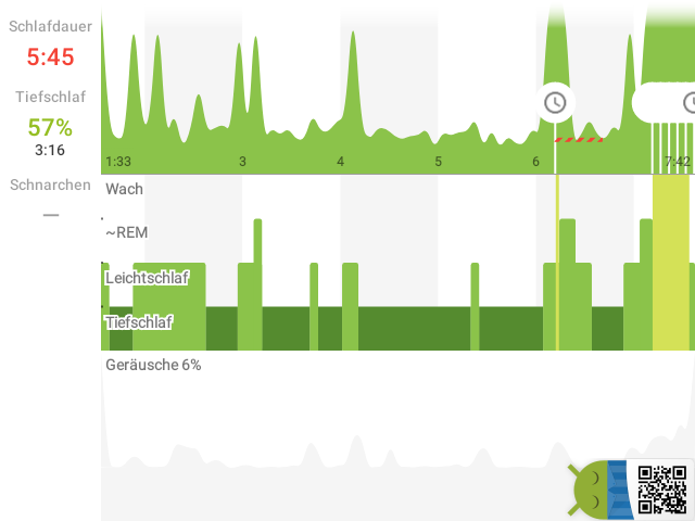 Sleep as Android: Schlaf 04.07. 5:45 1:33 → 7:42 Tiefschlaf 57% #Sleep_as_Android  ▁▂▂▂▁▁▂▁▁▁▂▁▁▁▁▁▁▁▂▅▁▁▂▇ pic.twitter.com/LIFbXpO8v9  by Ignacio Galletta