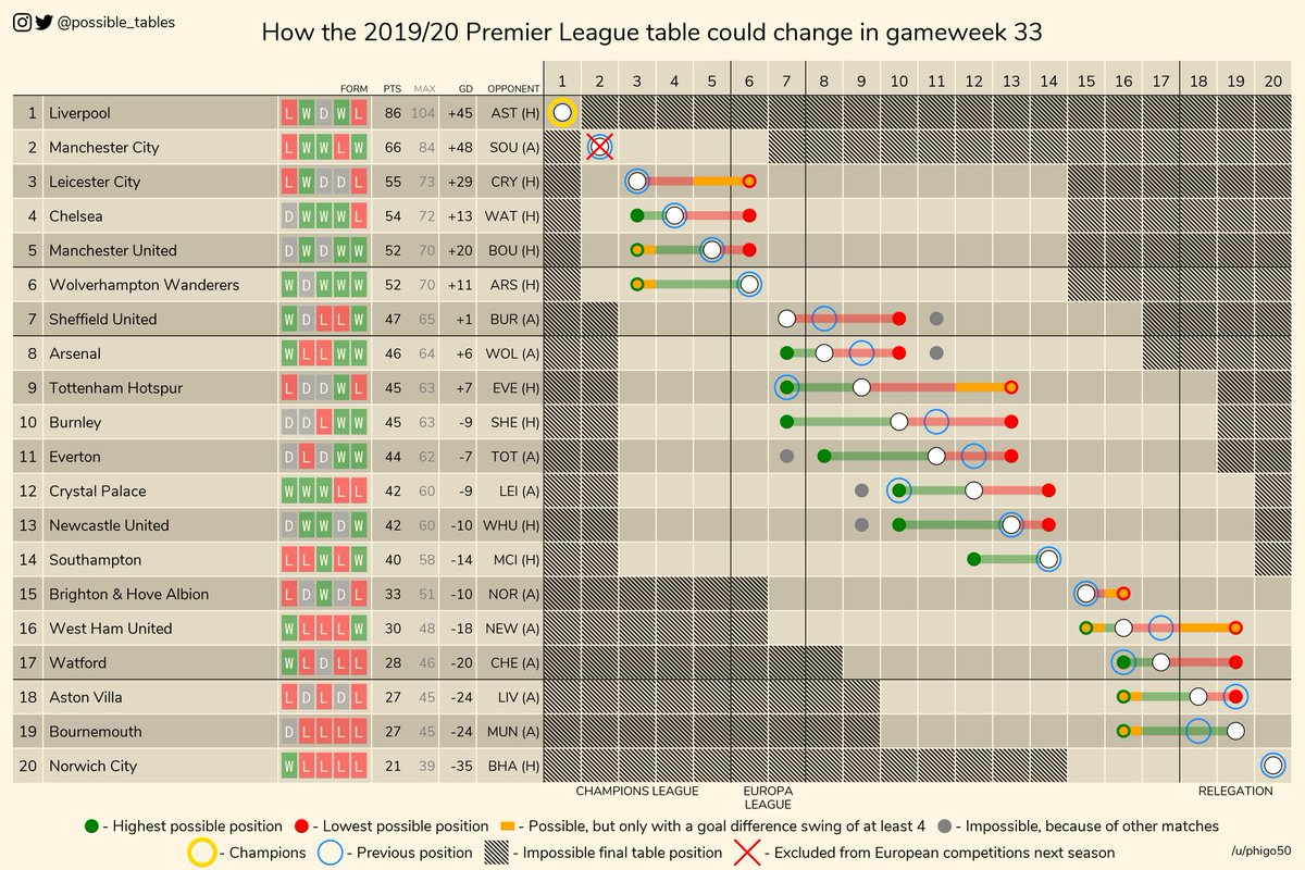 This is the actual graph. Would take United at 5th but level on points with Leicester by the end of the gameweek. Hope for a draw/ defeat for wolves against assna <br>http://pic.twitter.com/tEwwDkzEch