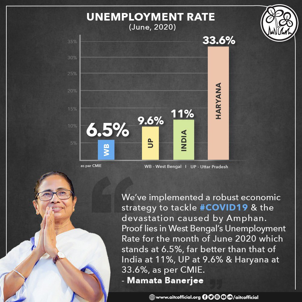 Bengal is currently combating twin crises- the COVID-19 pandemic and the devastation post Cyclone Amphan. But, battling all odds, the unemployment rate of Bengal is less in comparison to India. <br>http://pic.twitter.com/1cds5DGvIq