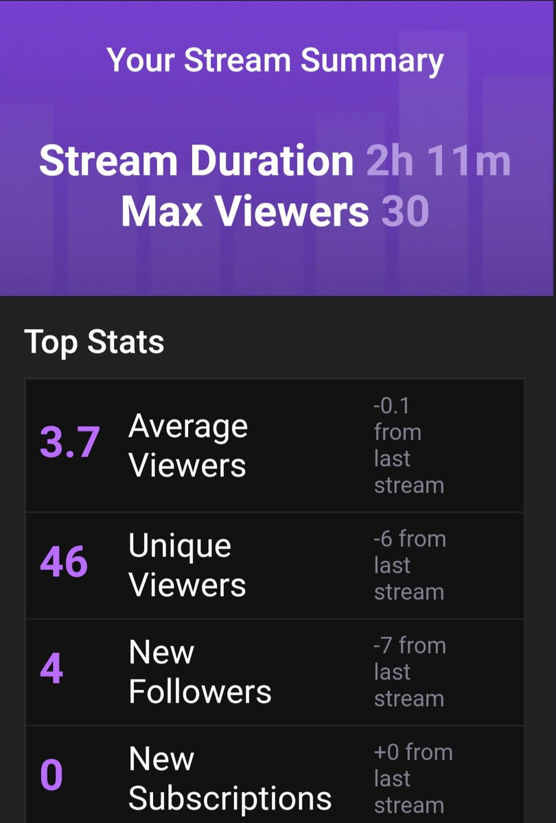 Another amazing night. Almost at the 300 follow mark.  Just a reminder i will be announcing a giveaway once that goal is met. Thank you all for jumping in today. #StreamersConnected #smallstreamer #SupportSmallStreamers #twitchstreamer #giveaway #onestepcloser #PathToAffiliate https://t.co/66qzDkdzfW