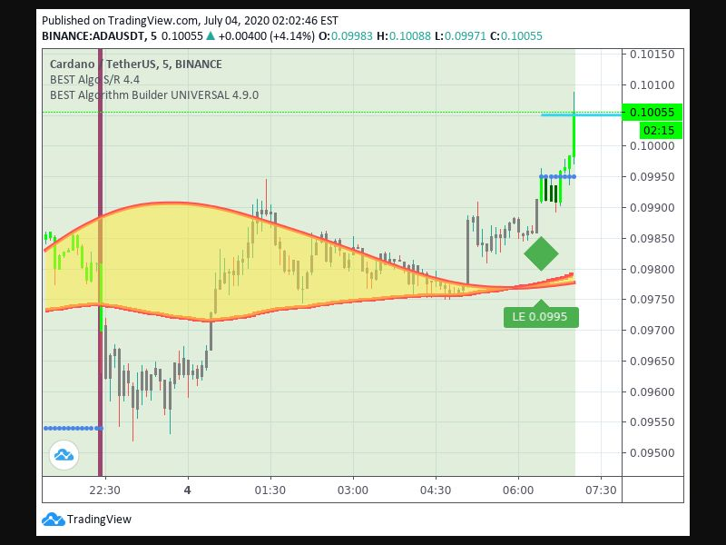 TradingView trade Entry Signal Time 47 625