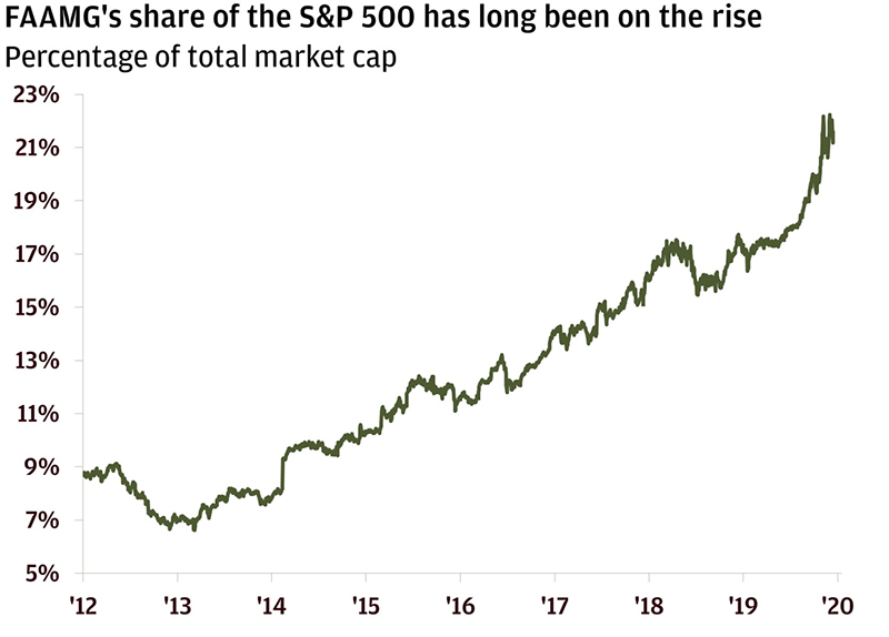 Graph of the week: Stocks and the Matthew effect https://t.co/QDD2jfO1O5 https://t.co/RmPIKHQlua