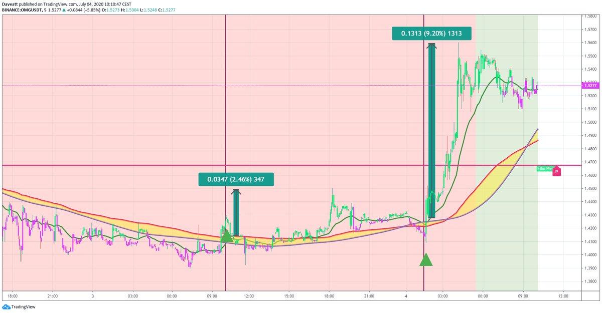 TradingView trade ZRX OMG HBAR