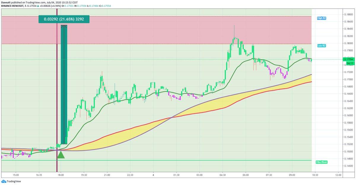 TradingView trade REP REN LRC