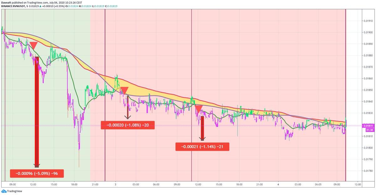 TradingView trade NEXO RVN COMP