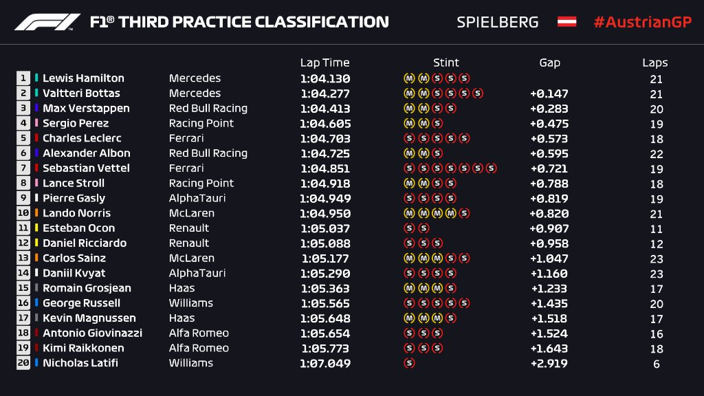 #AustrianGP FP3 domina Mercedes todo antes de la calificación, apareció Verstappen pese a los problemas, Perez ratifica el buen potencial superando a los dos Ferrari. Ocon le mejoro su primer tiempo a Ricciardo y McLaren al acecho. #F1 #F1xFOX #FelizSabado