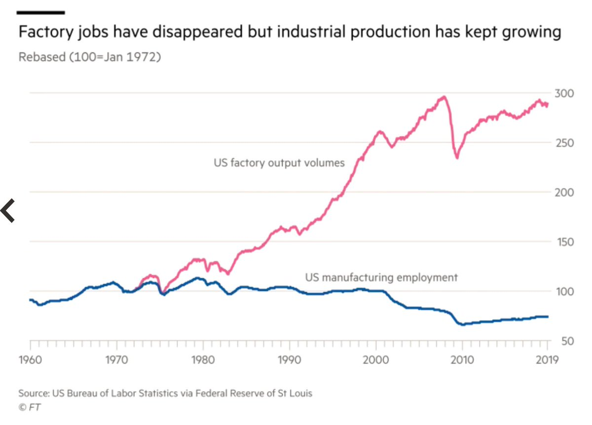 """""""Most rich economies produce about as much stuff today as they ever have... What changed was that factories no longer absorbed the same workforce."""""""