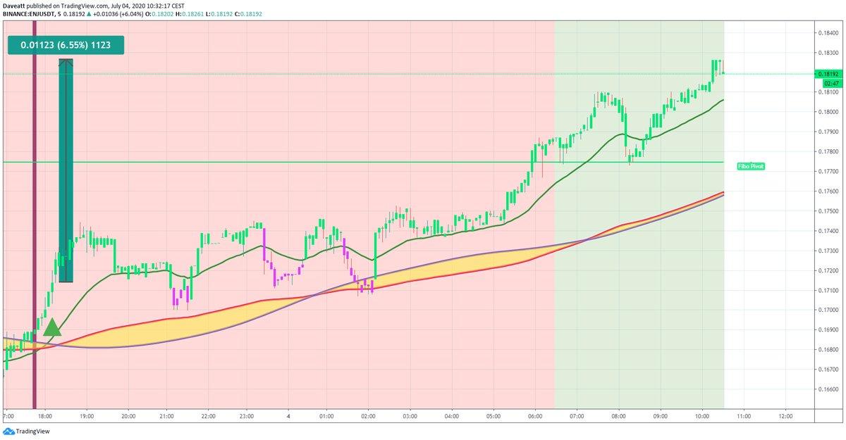 TradingView trade MATIC ENJ XEM