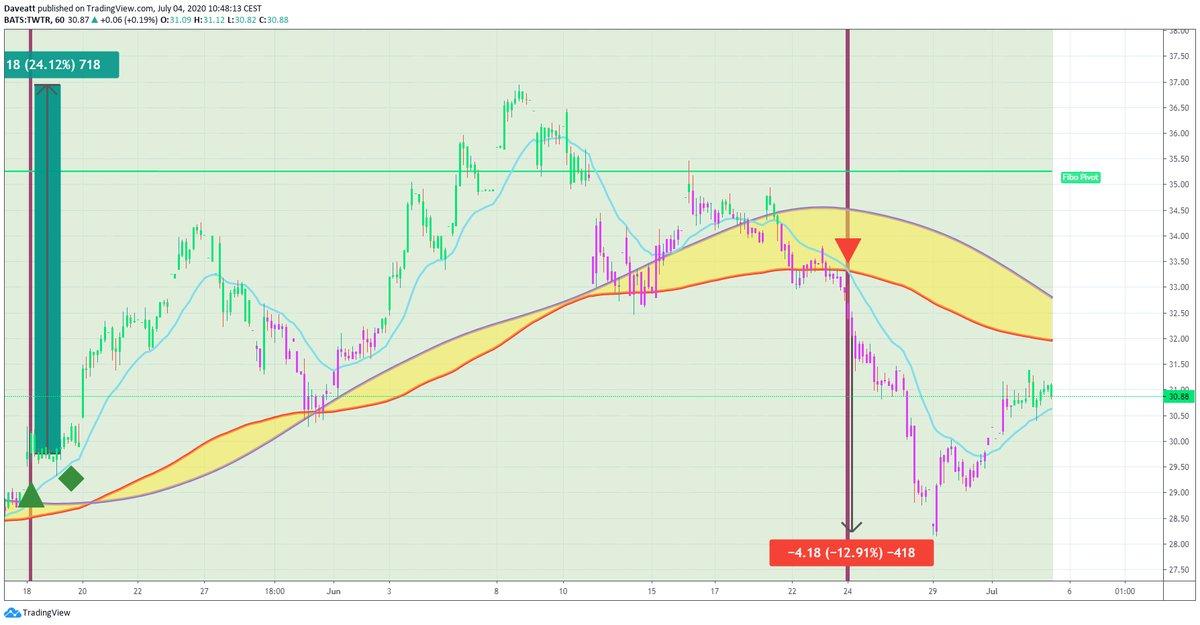 TradingView trade TWTR INTC AMZN