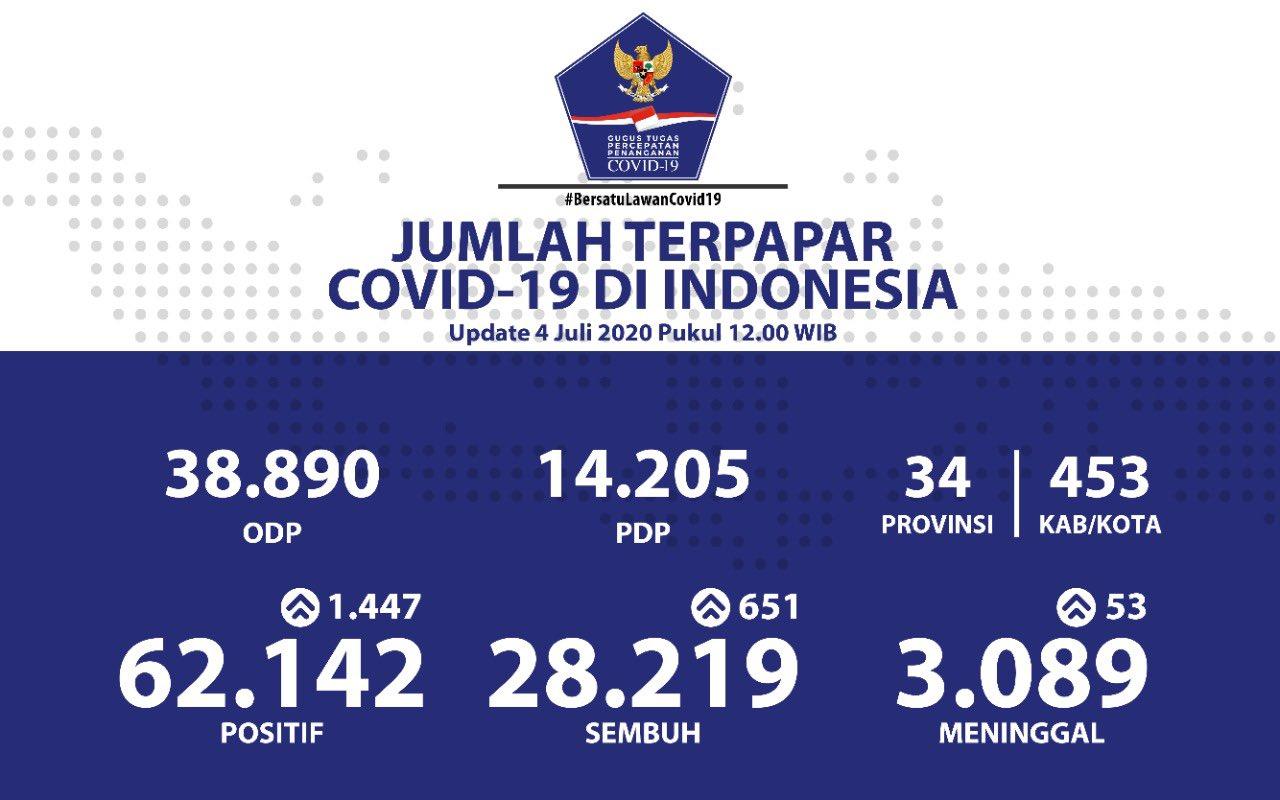 Data Kasus Virus Corona di Indonesia per Sabtu, 4 Juli 2020