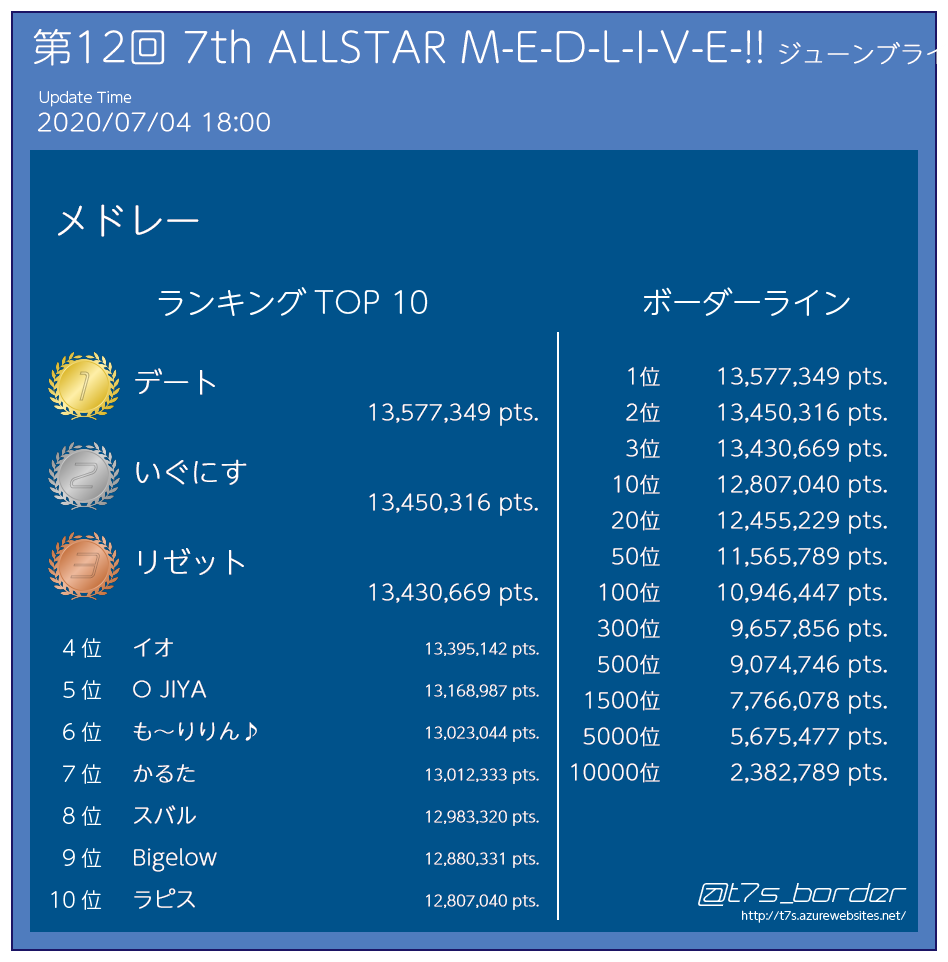 第12回 7th ALLSTAR M-E-D-L-I-V-E-!! ジューンブライド SP ハイスコアランキング  (3時間ごと表示)  07/04 18:00 #t7s...