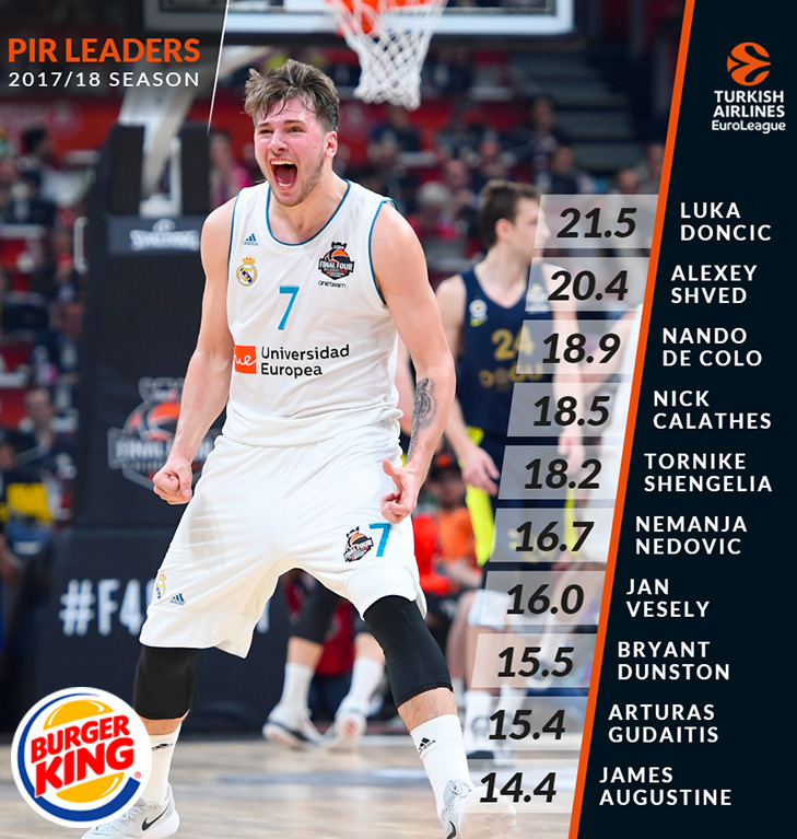 A coming of age season for @luka7doncic 👏🔥  The 'PIR Average' leaders from the 2017/18 Season!   #GameON I #EUROLEAGUEUNITED https://t.co/ADhVM1CkWD