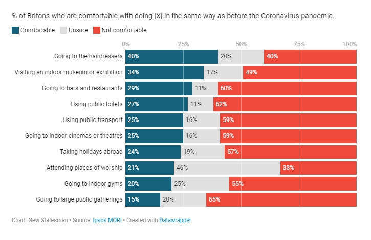 % of Britons who are comfortable with doing [X] in the same way as before the Coronavirus pandemic. Going to the hairdressers: 40% Going to bars and restaurants: 29% Using public toilets: 27% Going to the cinema: 25% newstatesman.com/world/2020/07/…