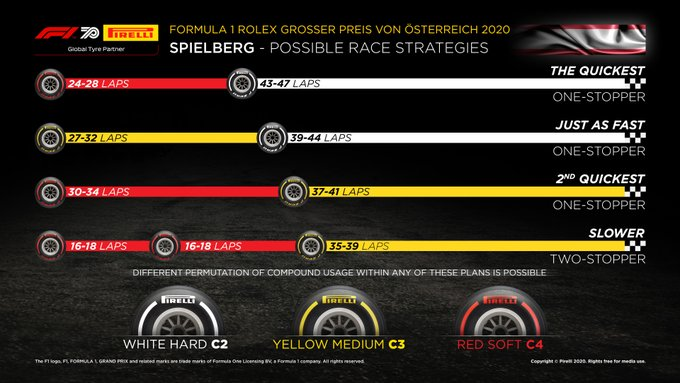 f1 austria strategia gomme