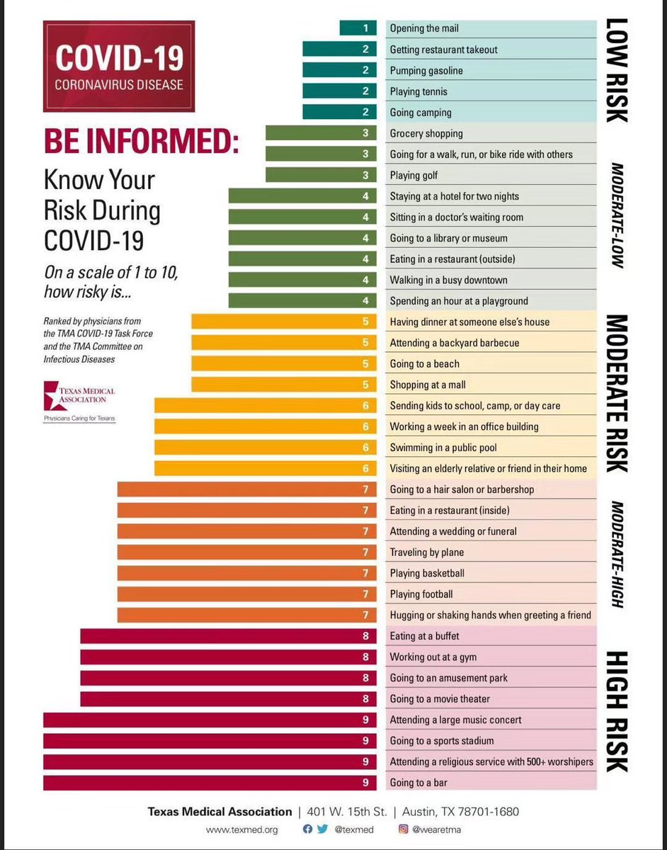 Activities and risks for COVID-19
