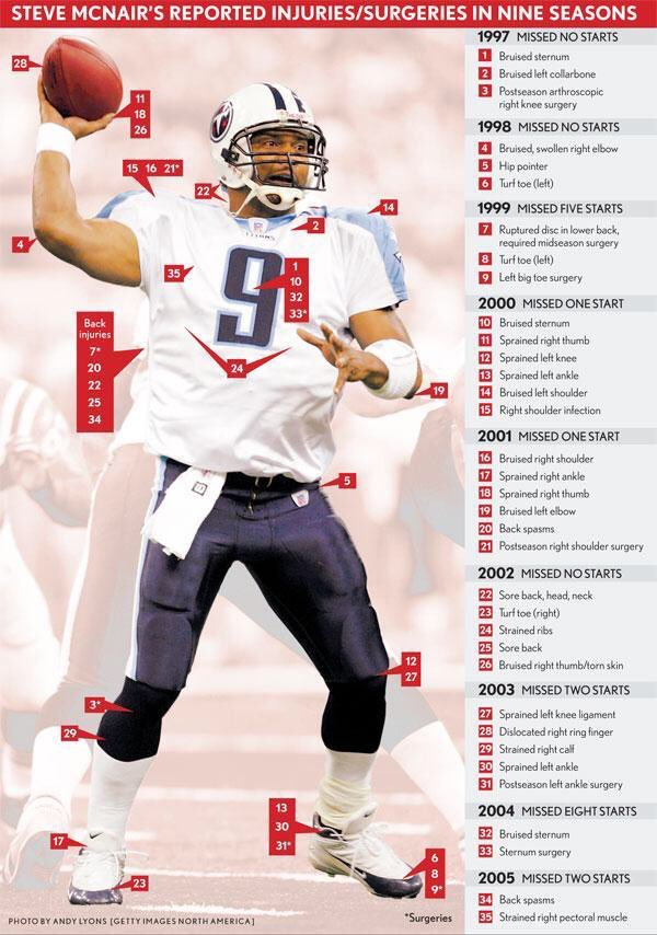 Let us not forget one of the toughest and overachieving players I've watched... one of my favorites! RIP Air McNair https://t.co/vUf8ZfnGJJ